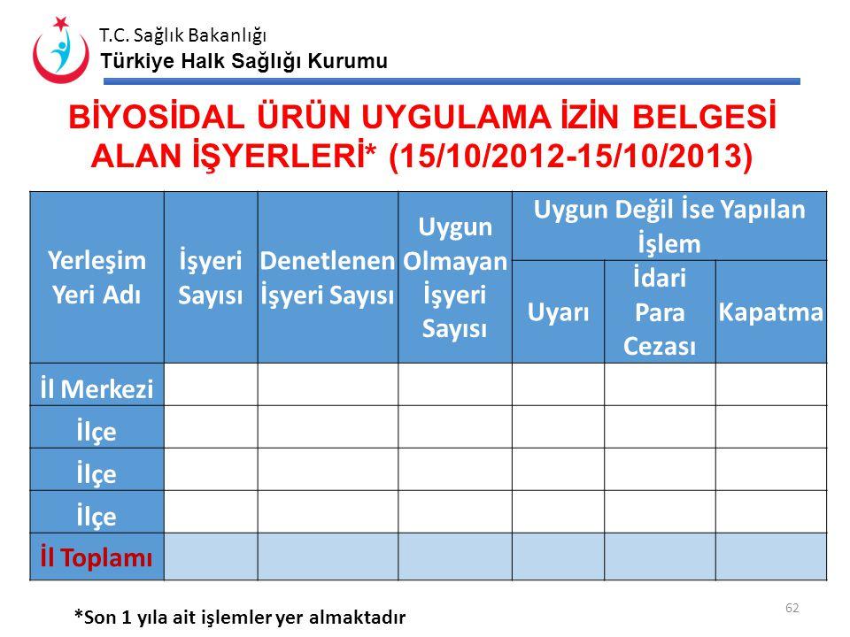 T.C. Sağlık Bakanlığı Türkiye Halk Sağlığı Kurumu BEYAZ BAYRAK PROJESİ* Yerleşim Yeri İlköğretim Okulu (İÖO) Sayısı (MEB) Beyaz Bayrak Alan İÖO Sayısı