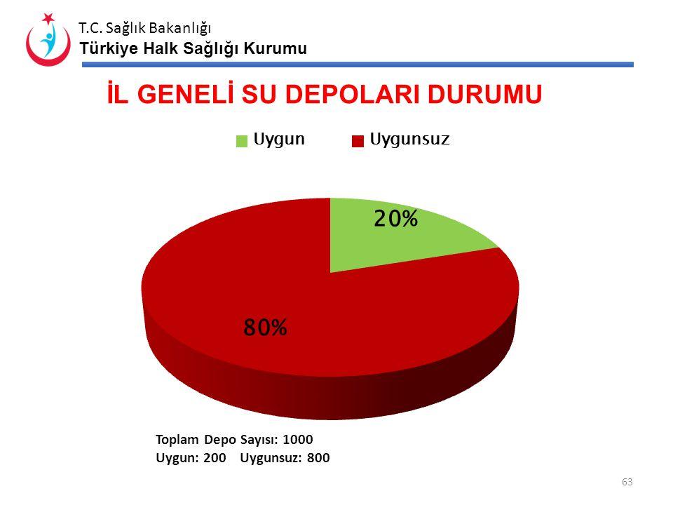 T.C. Sağlık Bakanlığı Türkiye Halk Sağlığı Kurumu Yerleşim Yeri Adı İşyeri Sayısı Denetlenen İşyeri Sayısı Uygun Olmayan İşyeri Sayısı Uygun Değil İse