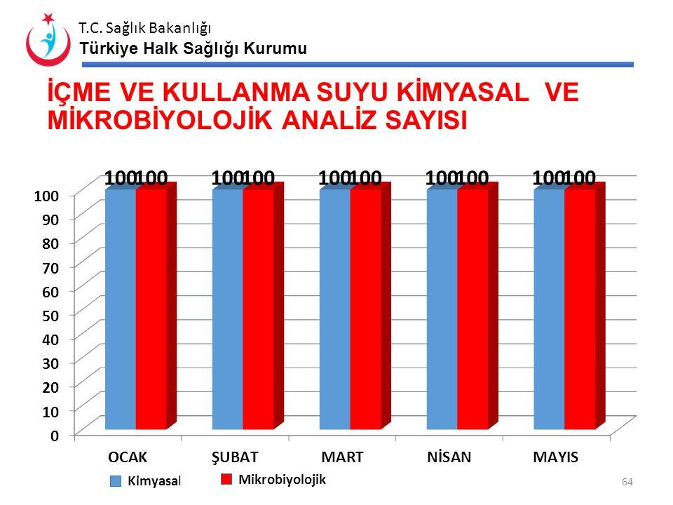T.C. Sağlık Bakanlığı Türkiye Halk Sağlığı Kurumu İL GENELİ SU DEPOLARI DURUMU 63