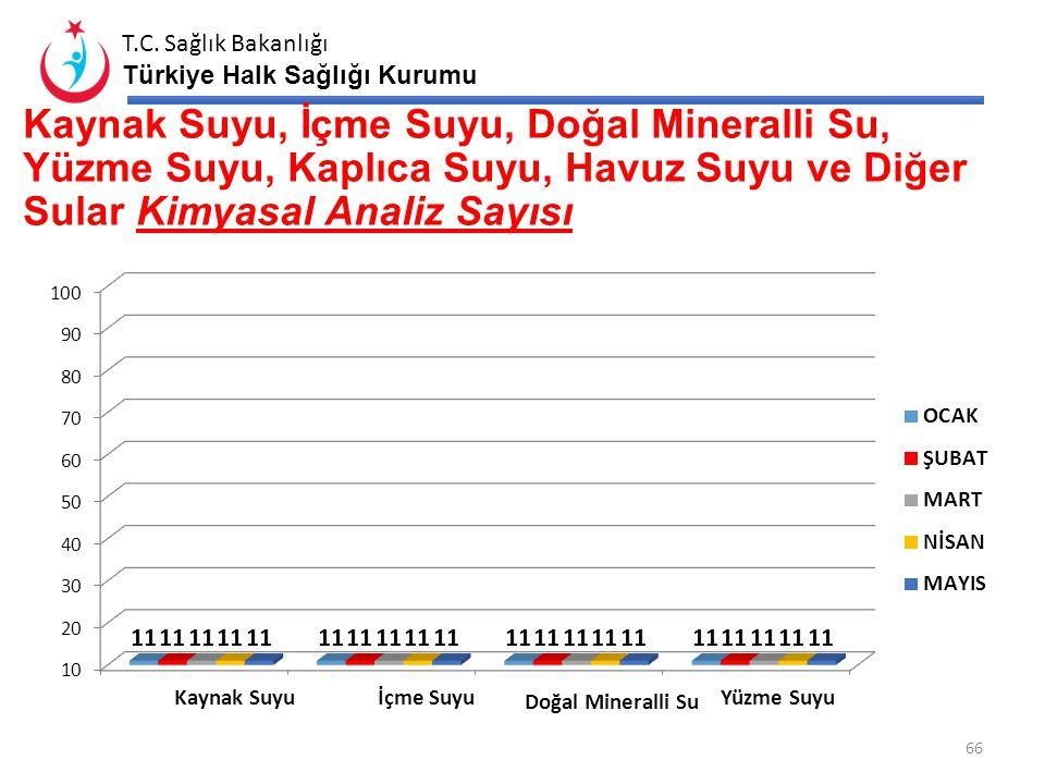 T.C. Sağlık Bakanlığı Türkiye Halk Sağlığı Kurumu Kaynak Suyu, İçme Suyu, Doğal Mineralli Su, Yüzme Suyu, Kaplıca Suyu, Havuz Suyu ve Diğer Sular Mikr
