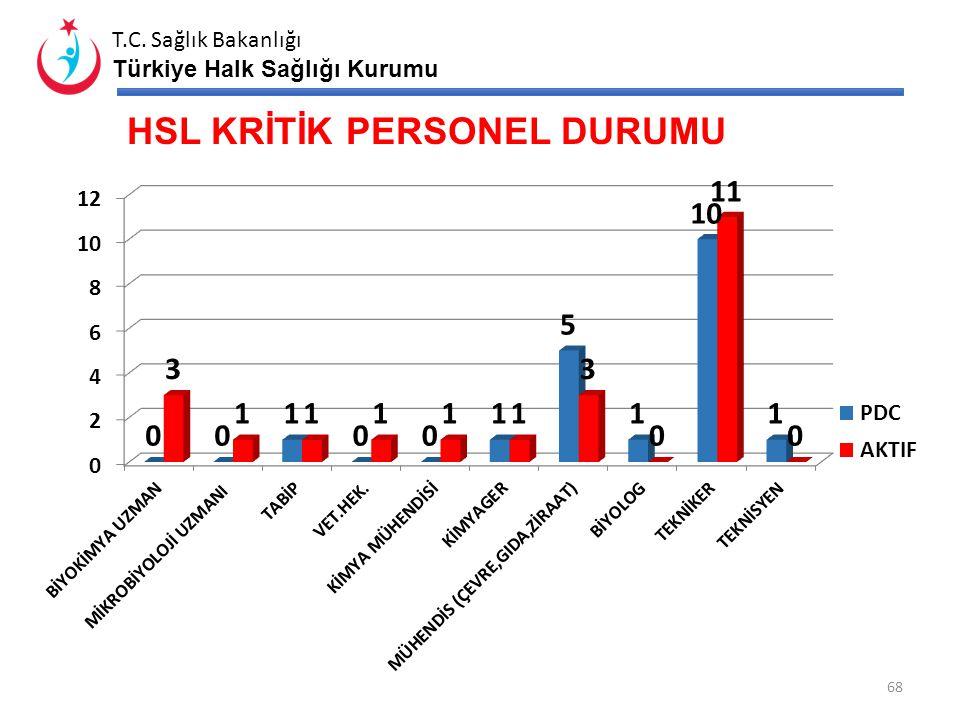 T.C. Sağlık Bakanlığı Türkiye Halk Sağlığı Kurumu HSL KLİNİK ANALİZ SAYISI BiyokimyaMikrobiyoloji 67