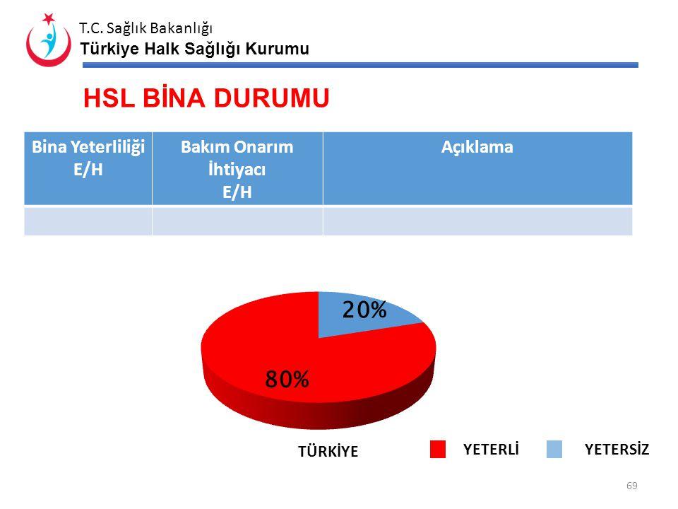 T.C. Sağlık Bakanlığı Türkiye Halk Sağlığı Kurumu HSL KRİTİK PERSONEL DURUMU 68