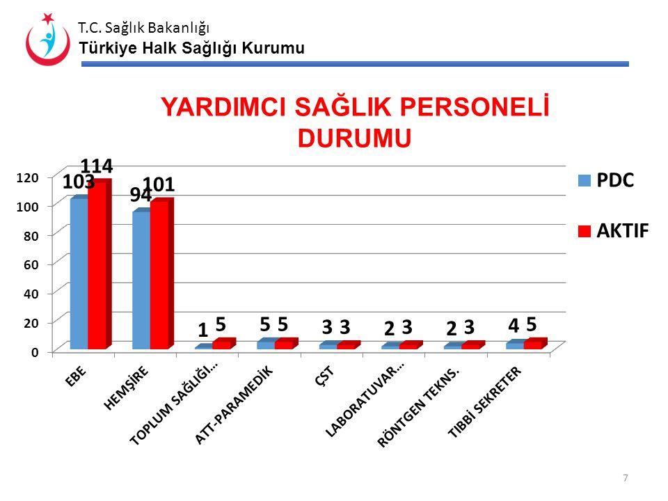 T.C. Sağlık Bakanlığı Türkiye Halk Sağlığı Kurumu PERSONEL DURUMU 6