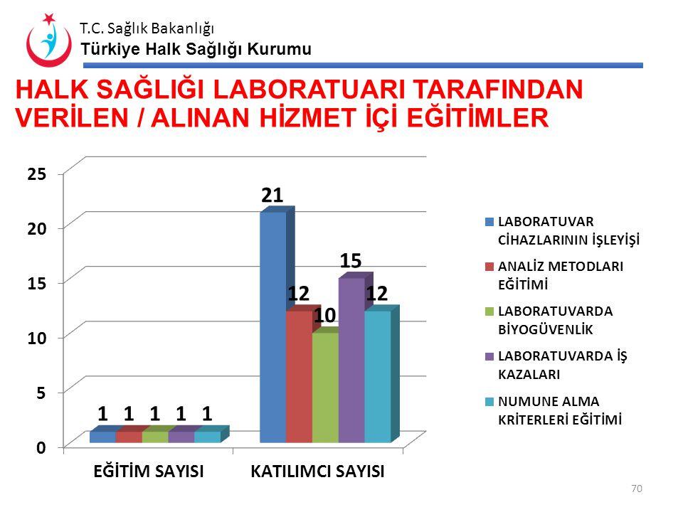 T.C. Sağlık Bakanlığı Türkiye Halk Sağlığı Kurumu YETERLİYETERSİZ 69 HSL BİNA DURUMU Bina Yeterliliği E/H Bakım Onarım İhtiyacı E/H Açıklama