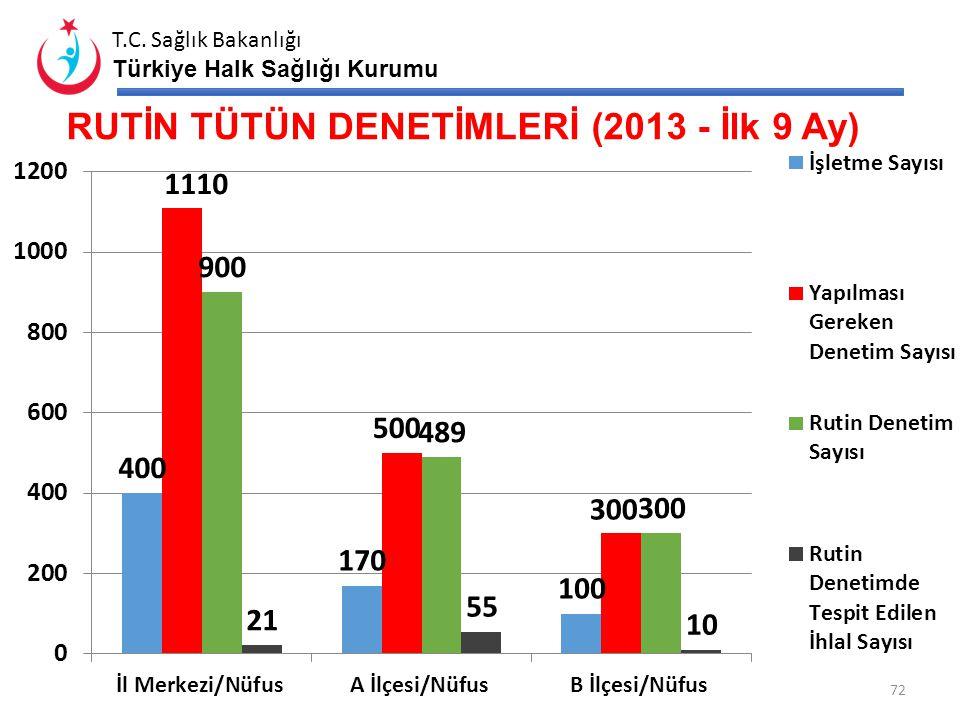T.C. Sağlık Bakanlığı Türkiye Halk Sağlığı Kurumu ASM' LERDE LABORATUAR HİZMETİ SUNUM YÖNTEMİ 71