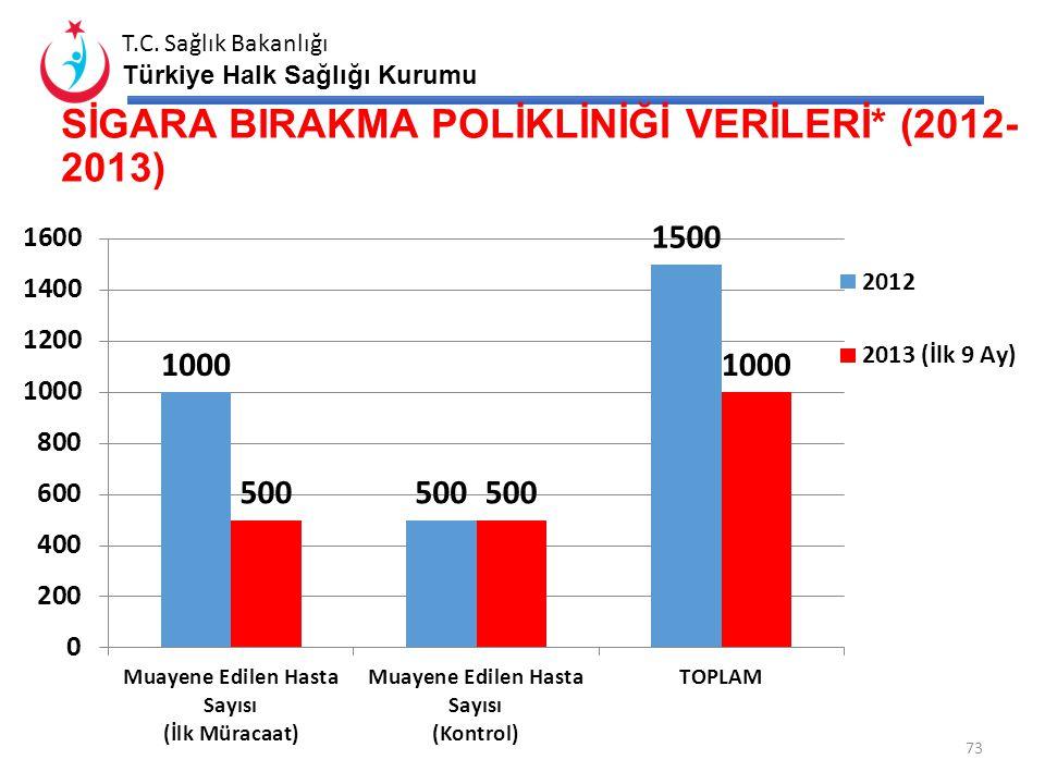 T.C. Sağlık Bakanlığı Türkiye Halk Sağlığı Kurumu RUTİN TÜTÜN DENETİMLERİ (2013 - İlk 9 Ay) 72