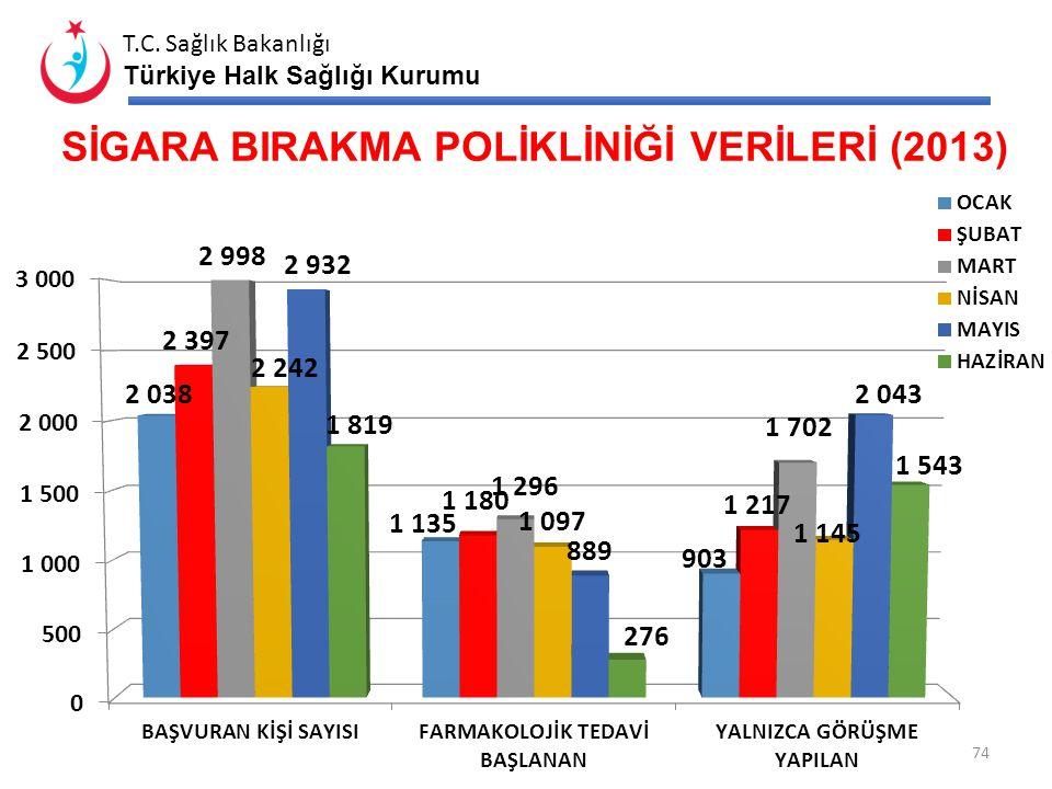 T.C. Sağlık Bakanlığı Türkiye Halk Sağlığı Kurumu SİGARA BIRAKMA POLİKLİNİĞİ VERİLERİ* (2012- 2013) 73