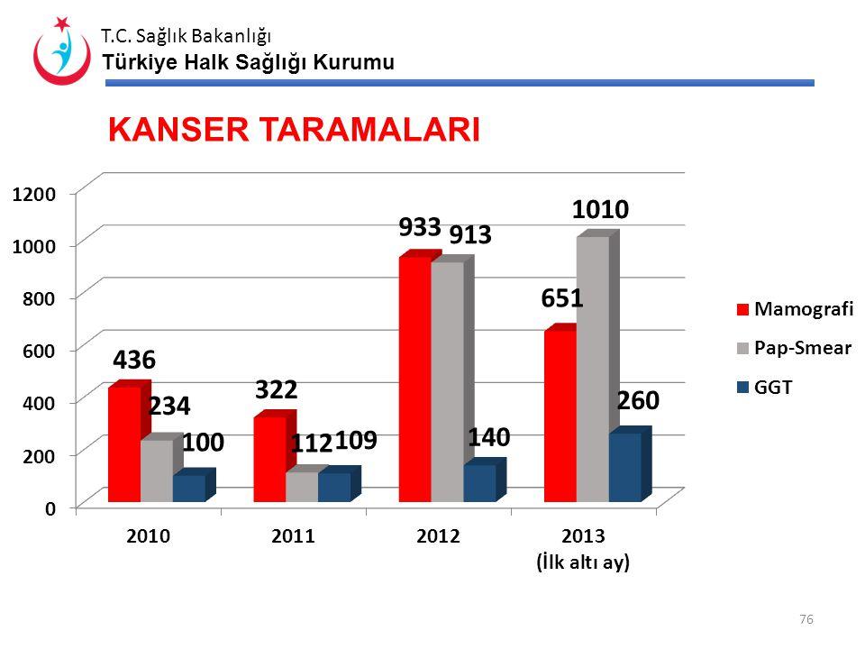 T.C. Sağlık Bakanlığı Türkiye Halk Sağlığı Kurumu KANSER KAYITÇILIĞI 75