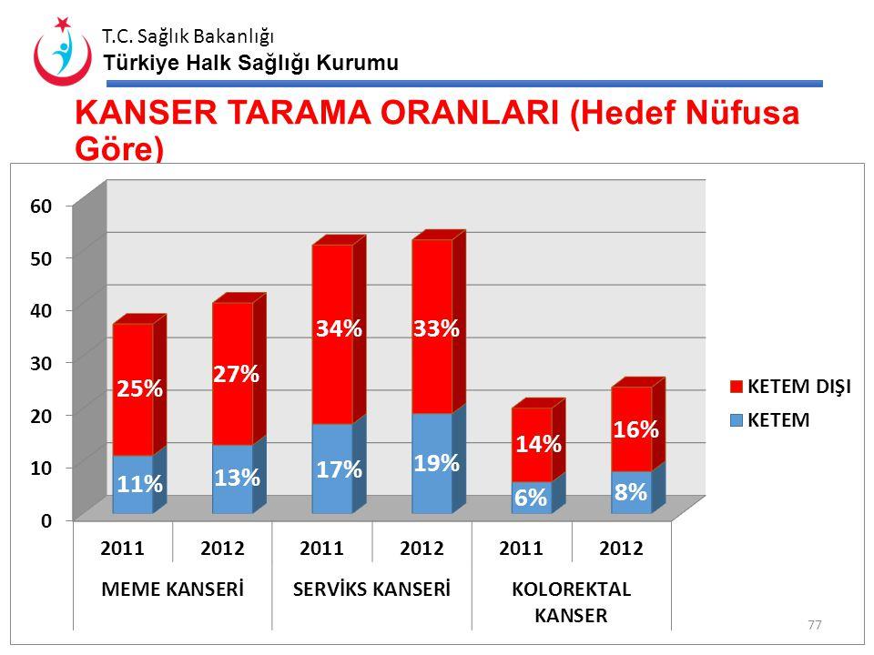 T.C. Sağlık Bakanlığı Türkiye Halk Sağlığı Kurumu KANSER TARAMALARI 76
