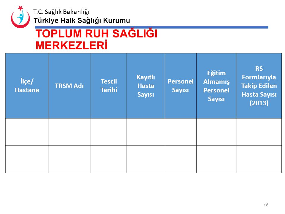 T.C. Sağlık Bakanlığı Türkiye Halk Sağlığı Kurumu KETEM a- KETEM' in Konumu b- Protokol Var mı? c- Mamografi Cihazı d- CR Var mı? e- Günlük Çekilen Ma