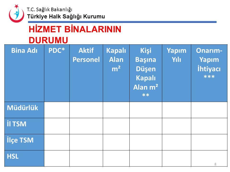 T.C. Sağlık Bakanlığı Türkiye Halk Sağlığı Kurumu 7 YARDIMCI SAĞLIK PERSONELİ DURUMU