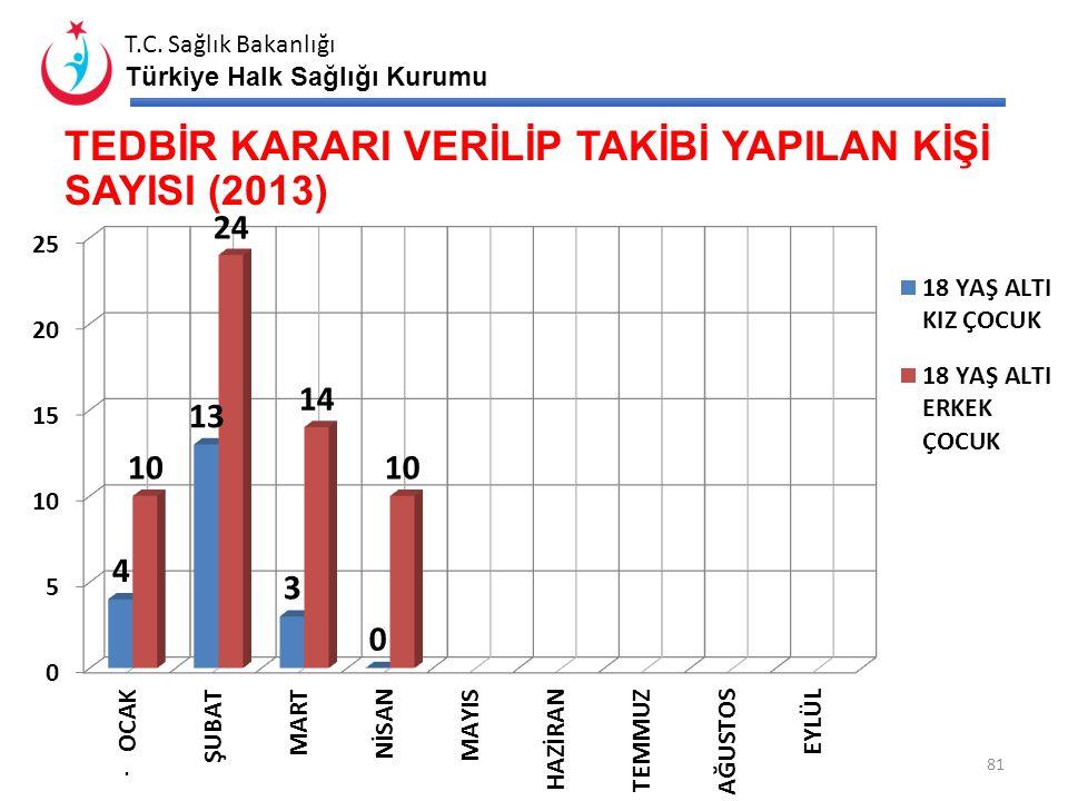 T.C. Sağlık Bakanlığı Türkiye Halk Sağlığı Kurumu TRSM ÇALIŞMALARI (2013) 80