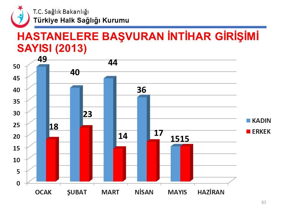 T.C. Sağlık Bakanlığı Türkiye Halk Sağlığı Kurumu İL İNTİHAR GİRİŞİM SAYILARI İLDEKİ TOPLAM KRİZE MÜDAHALE BİRİMİ SAYISI (VARSA) İNTİHAR KAYITLARININ