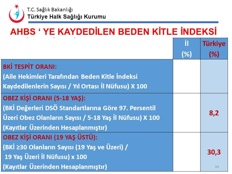 T.C. Sağlık Bakanlığı Türkiye Halk Sağlığı Kurumu HASTANELERE BAŞVURAN İNTİHAR GİRİŞİMİ SAYISI (2013) 83