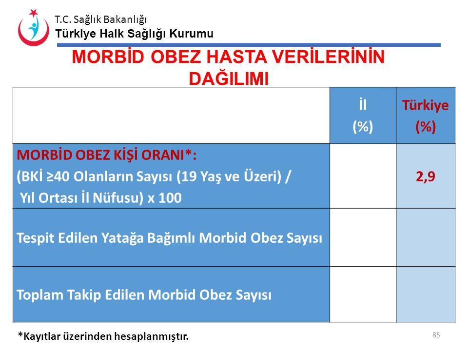 T.C. Sağlık Bakanlığı Türkiye Halk Sağlığı Kurumu AHBS ' YE KAYDEDİLEN BEDEN KİTLE İNDEKSİ (BKİ) VERİLERİ İl (%) Türkiye (%) BKİ TESPİT ORANI: (Aile H