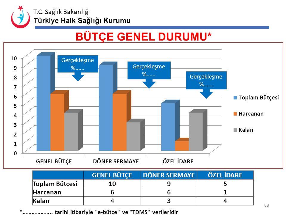 T.C. Sağlık Bakanlığı Türkiye Halk Sağlığı Kurumu OBEZİTE, BESLENME ve FİZİKSEL AKTİVİTE KONULARINDA VERİLEN SEMİNER LER YETİŞKİN SAYISI ÖĞRENCİ SAYIS
