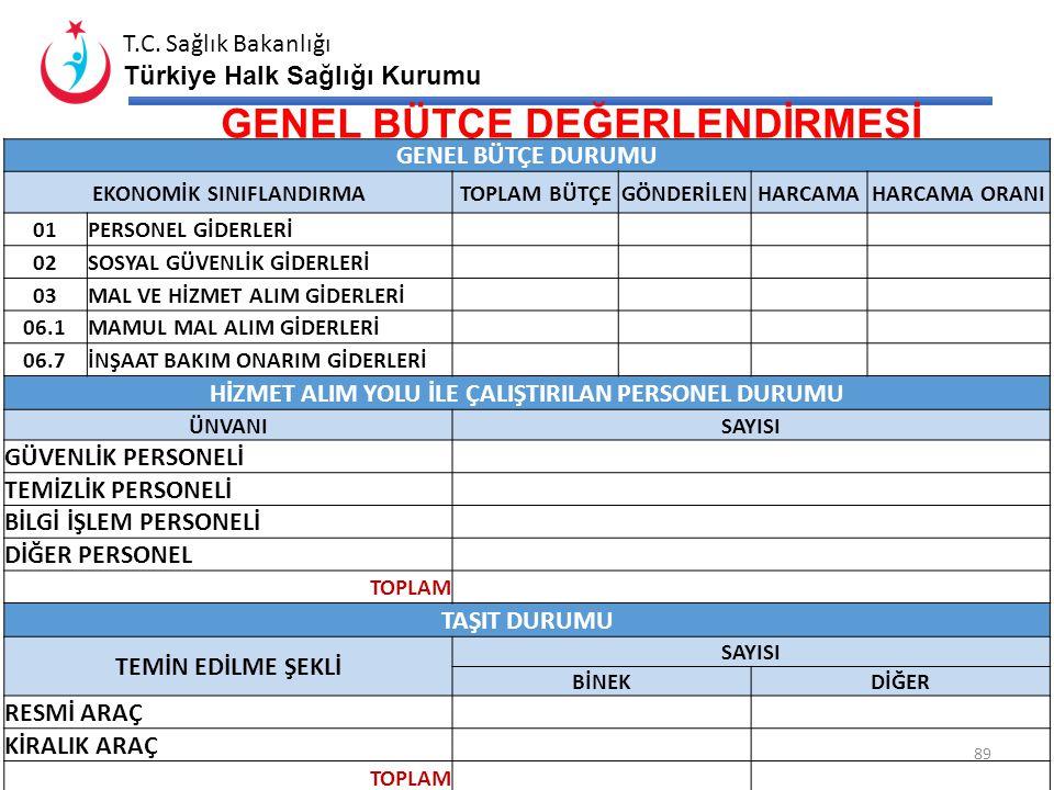 T.C. Sağlık Bakanlığı Türkiye Halk Sağlığı Kurumu 88 GENEL BÜTÇEDÖNER SERMAYEÖZEL İDARE Toplam Bütçesi1095 Harcanan661 Kalan434 BÜTÇE GENEL DURUMU* Ge