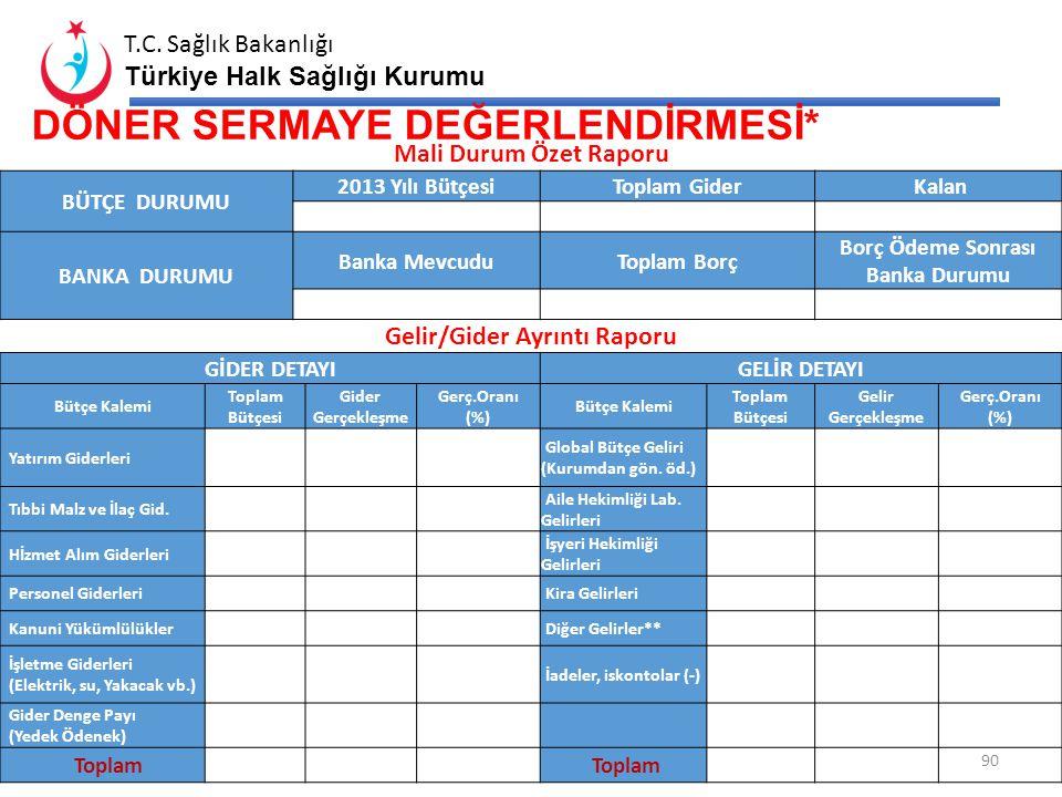 T.C. Sağlık Bakanlığı Türkiye Halk Sağlığı Kurumu 89 GENEL BÜTÇE DEĞERLENDİRMESİ GENEL BÜTÇE DURUMU EKONOMİK SINIFLANDIRMATOPLAM BÜTÇEGÖNDERİLENHARCAM