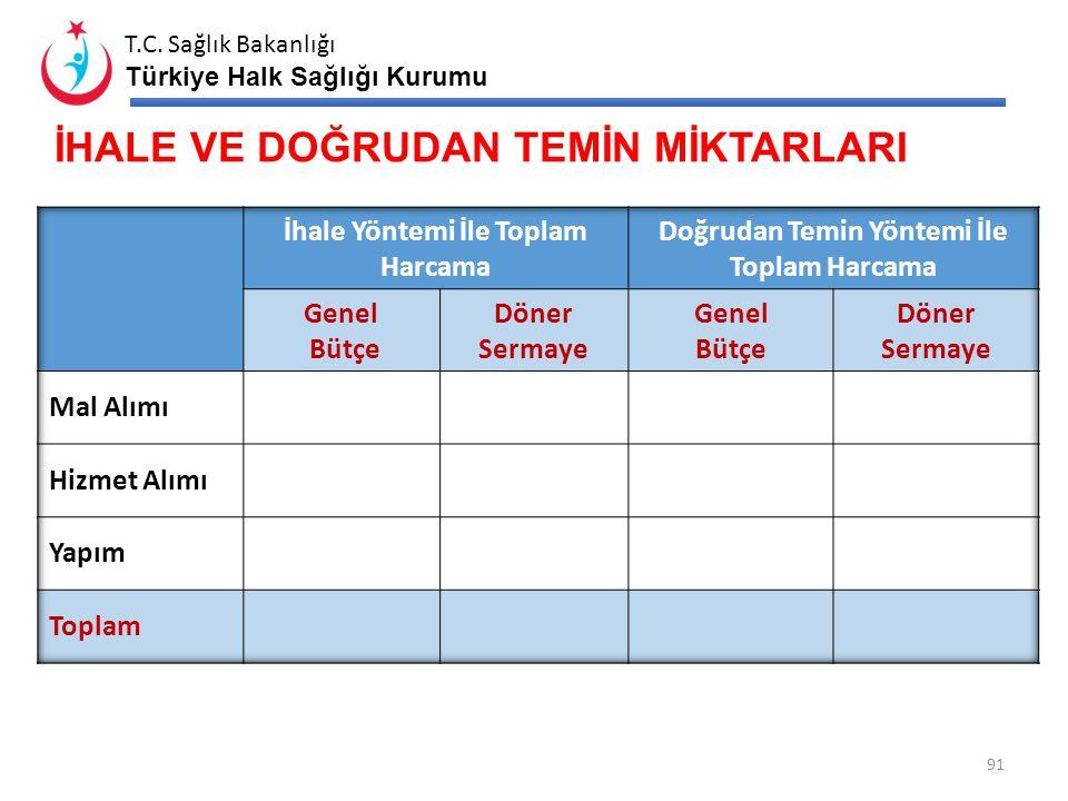 T.C. Sağlık Bakanlığı Türkiye Halk Sağlığı Kurumu 90 DÖNER SERMAYE DEĞERLENDİRMESİ* Mali Durum Özet Raporu BÜTÇE DURUMU 2013 Yılı BütçesiToplam Gider