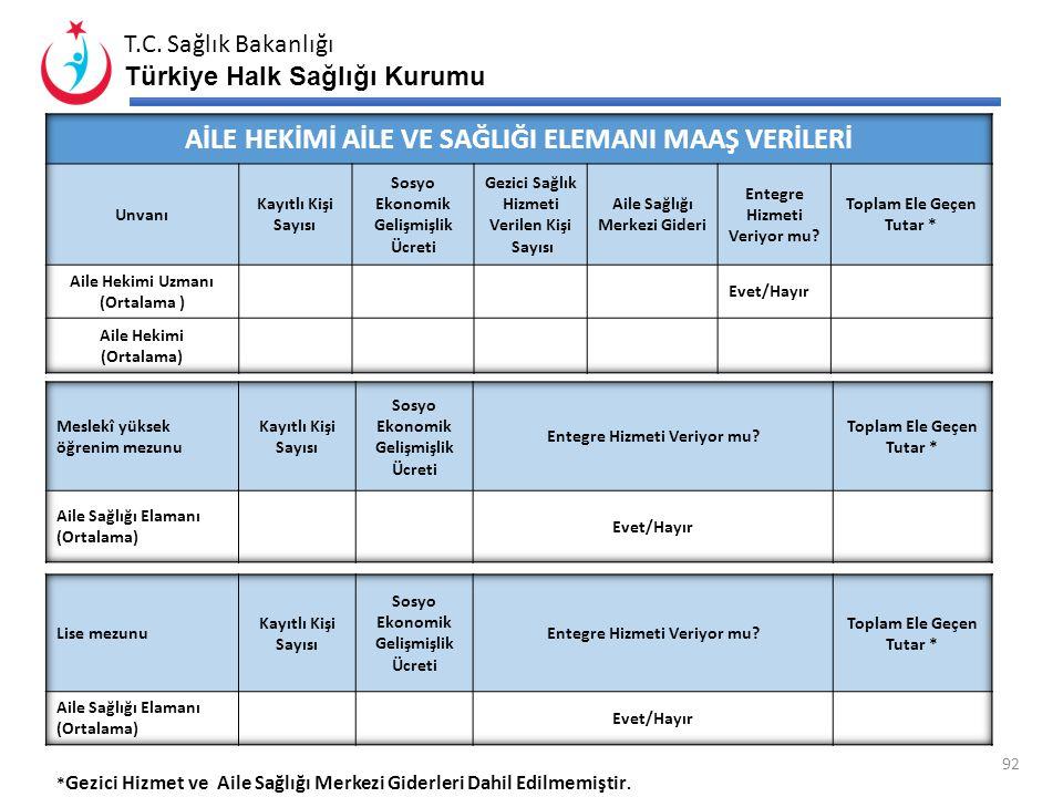 T.C. Sağlık Bakanlığı Türkiye Halk Sağlığı Kurumu 91 İHALE VE DOĞRUDAN TEMİN MİKTARLARI