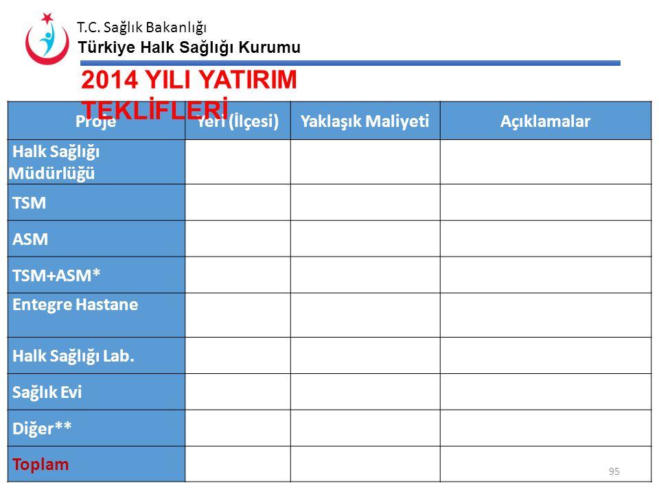 T.C. Sağlık Bakanlığı Türkiye Halk Sağlığı Kurumu 94 AİLE HEKİMLİĞİ KİRA BİLGİLERİ Aile Hekimliği Birim Sayısı Kira Sözleşmesi İmzalayan Aile Hekimi S