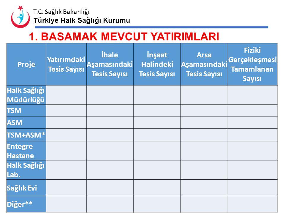 T.C. Sağlık Bakanlığı Türkiye Halk Sağlığı Kurumu ProjeYeri (İlçesi)Yaklaşık MaliyetiAçıklamalar Halk Sağlığı Müdürlüğü TSM ASM TSM+ASM* Entegre Hasta