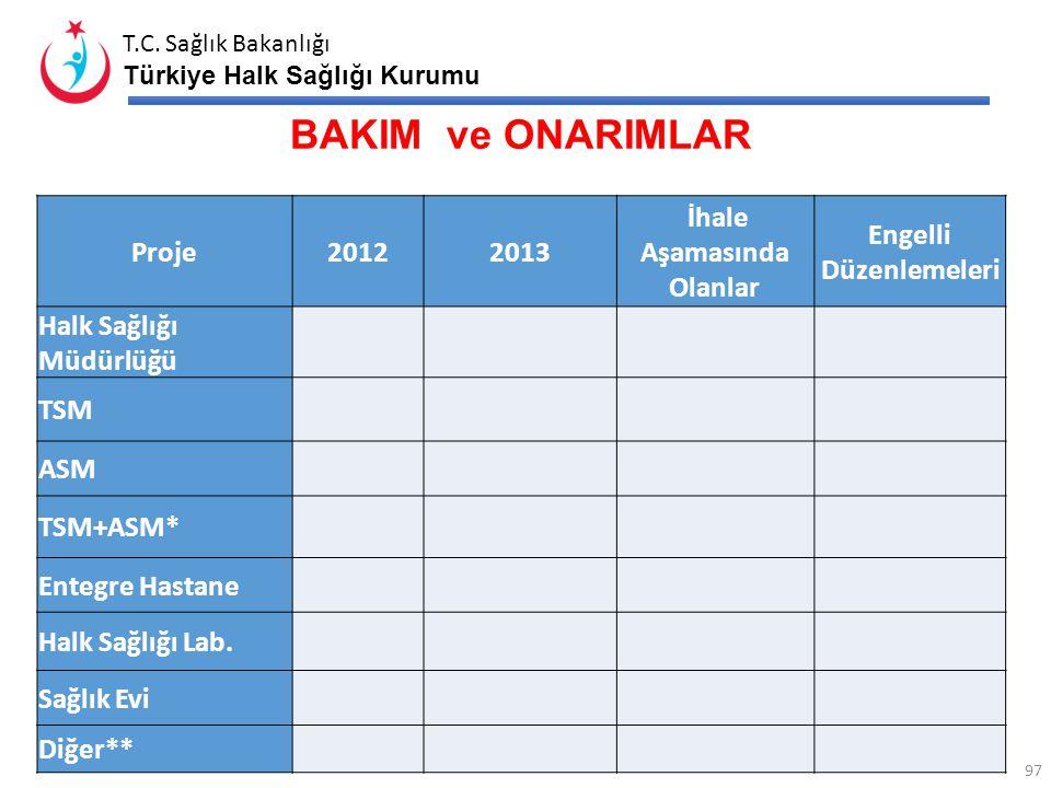 T.C. Sağlık Bakanlığı Türkiye Halk Sağlığı Kurumu Proje Yatırımdaki Tesis Sayısı İhale Aşamasındaki Tesis Sayısı İnşaat Halindeki Tesis Sayısı Arsa Aş