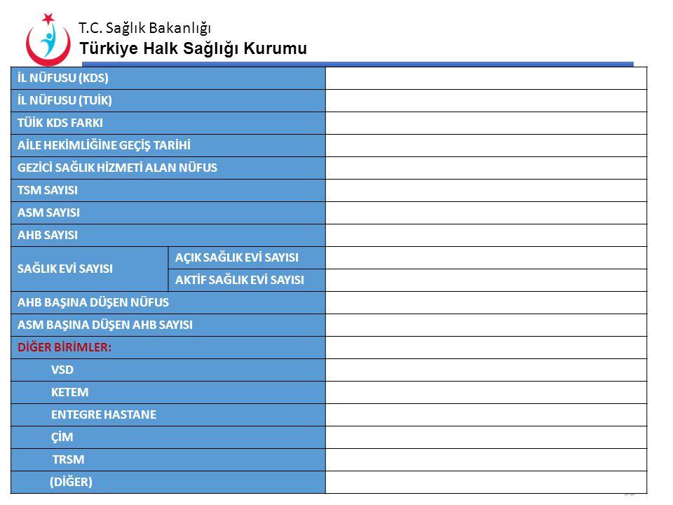 T.C. Sağlık Bakanlığı Türkiye Halk Sağlığı Kurumu Proje20122013 İhale Aşamasında Olanlar Engelli Düzenlemeleri Halk Sağlığı Müdürlüğü TSM ASM TSM+ASM*