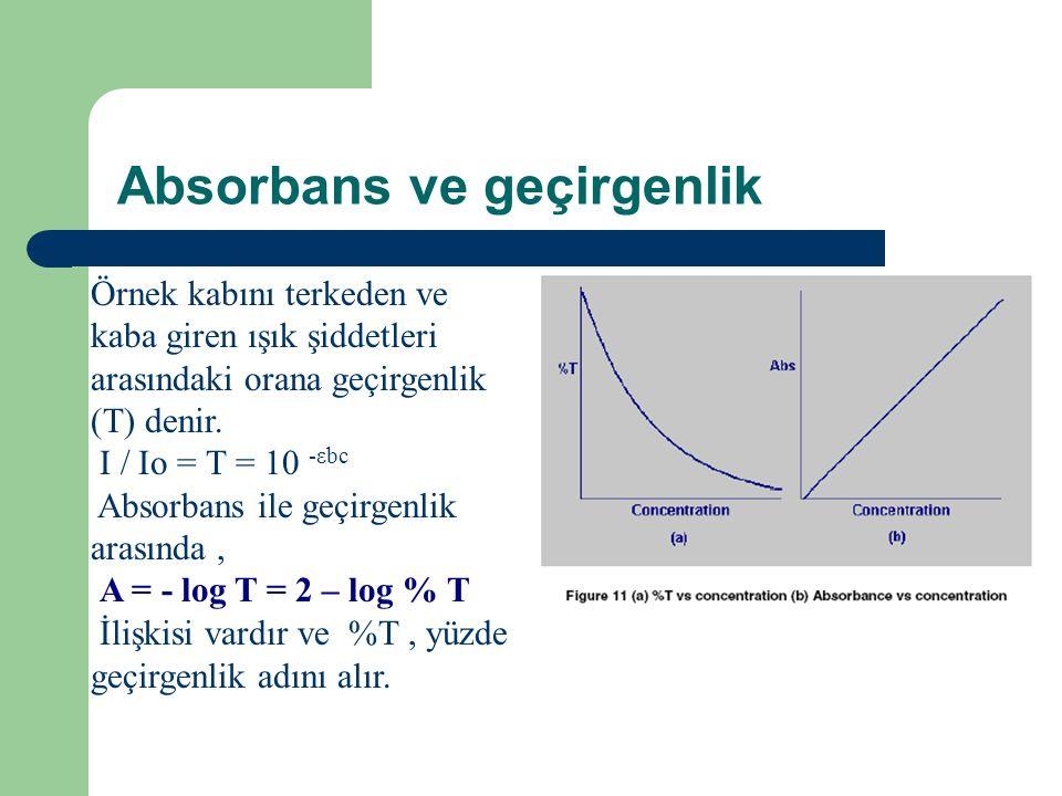 Absorbans ve geçirgenlik Örnek kabını terkeden ve kaba giren ışık şiddetleri arasındaki orana geçirgenlik (T) denir.