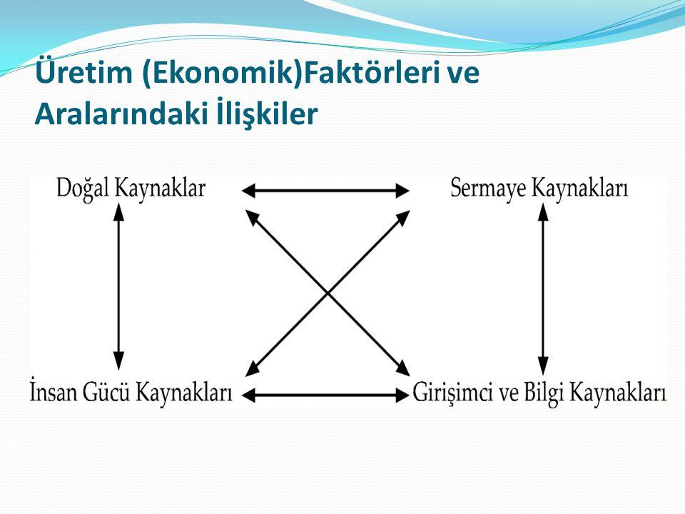 Üretim (Ekonomik)Faktörleri ve Aralarındaki İlişkiler