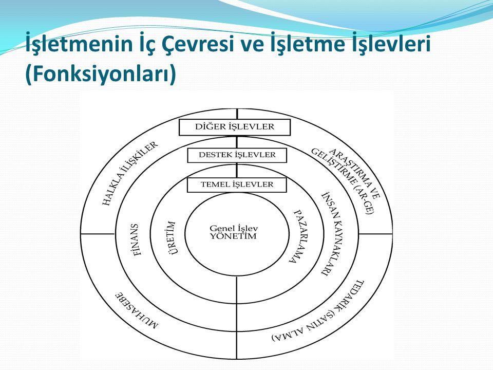 İşletmenin İç Çevresi ve İşletme İşlevleri (Fonksiyonları)