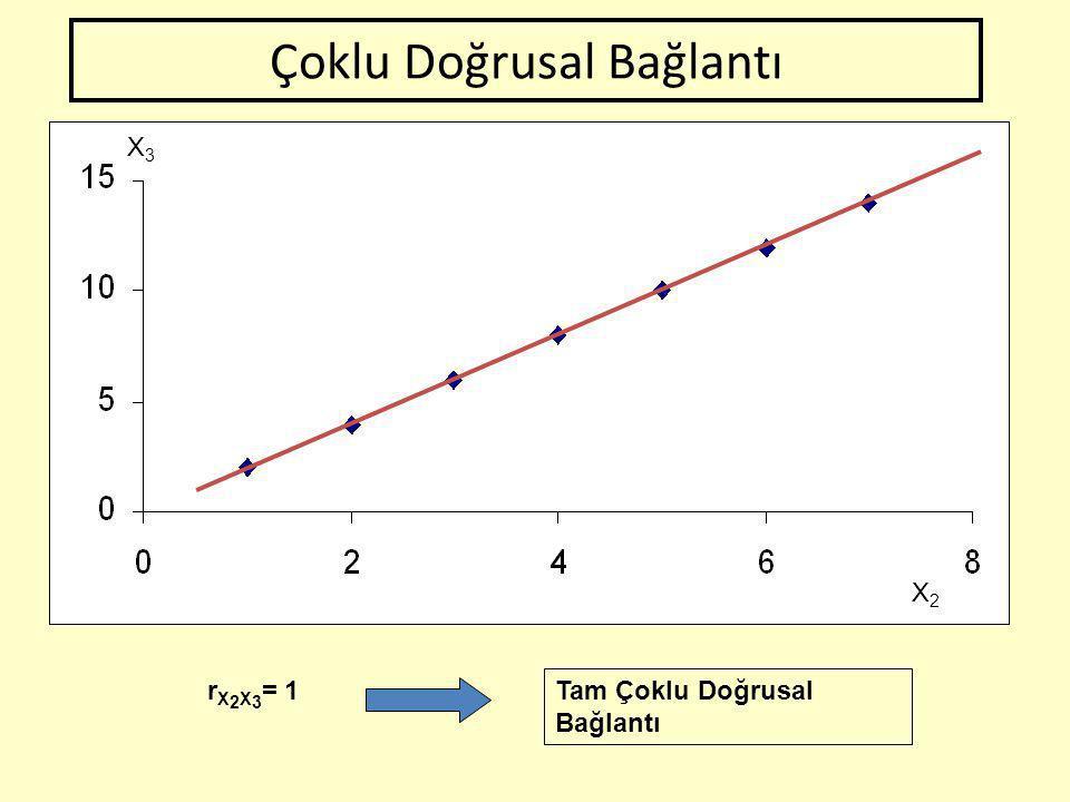 ÇOKLU DOĞRUSALLIĞIN ANLAMI Çoklu doğrusal bağlantı; Bağımsız değişkenler arasında doğrusal (yada doğrusala yakın) ilişki olmasıdır. 1.parametreler bel
