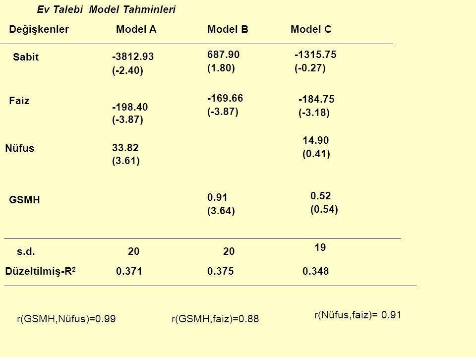 Çoklu Doğrusal Bağlantı Araba Bakım Masrafları Model Tahminleri DeğişkenlerModel AModel BModel C Sabit Yas Km s.d. Düzeltilmiş- R 2 -626.24 (-5.98) 7.