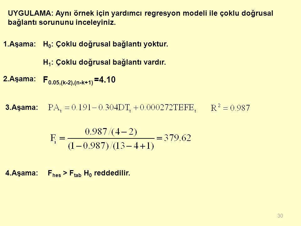 29.... k: incelenen modelin tahmin edilen katsayı sayısı Test istatistiği yukarıdaki her denklem için hesaplanır.