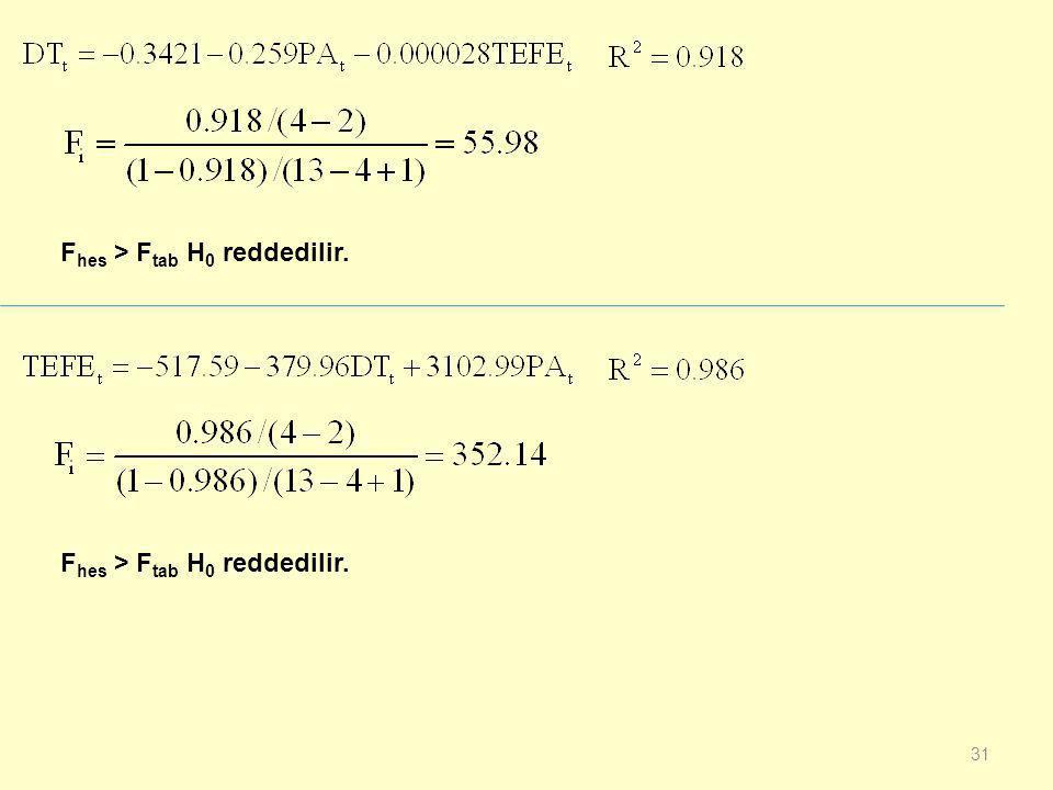30 UYGULAMA: Aynı örnek için yardımcı regresyon modeli ile çoklu doğrusal bağlantı sorununu inceleyiniz. F 0.05,(k-2),(n-k+1) =4.10 1.Aşama: 2.Aşama: