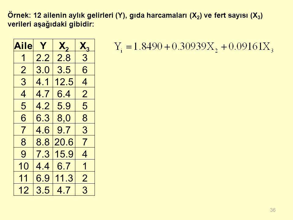 35 Şartlı Sayı Kriteri:  Bu kriterin hesaplanması için bu (X ' X) matrisinin birim köklerinden (özdeğerlerinden) yararlanılır.  (X ' X) matrisinin e