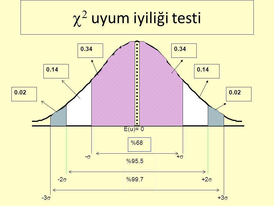   uyum iyiliği testi 1.Aşama 2.Aşama  = ? 3.Aşama   ,sd =? 4.Aşama   hes >   ,sd H 0 reddedilebilir sd=? H 0 : u i 'ler normal dağılımlıdır