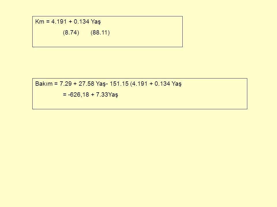 Çoklu Doğrusal Bağlantı Problemini Ortadan Kaldırma Yolları 2.Kesit ve Zaman Serilerinin Birleştirilmesi lnY = b 1 + b 2 lnP tA + b 3 lnI t +b 4 lnP t