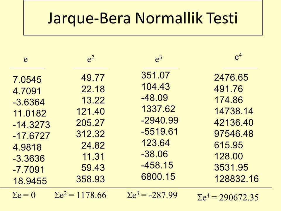 Jarque-Bera Normallik Testi