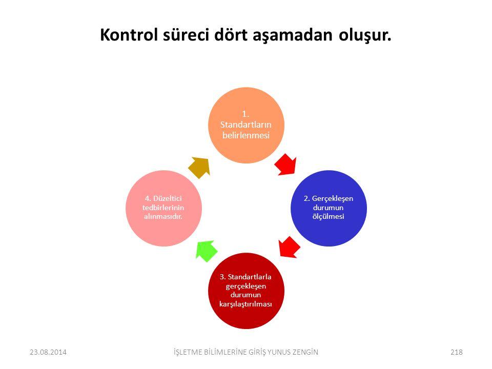 5.KONTROL Denetim (Kontrol) yönetim fonksiyonlarının sonucudur. İşletme yönetimi açısından kontrol, örgütte gerçekleşen eylemler ile planlananların ka