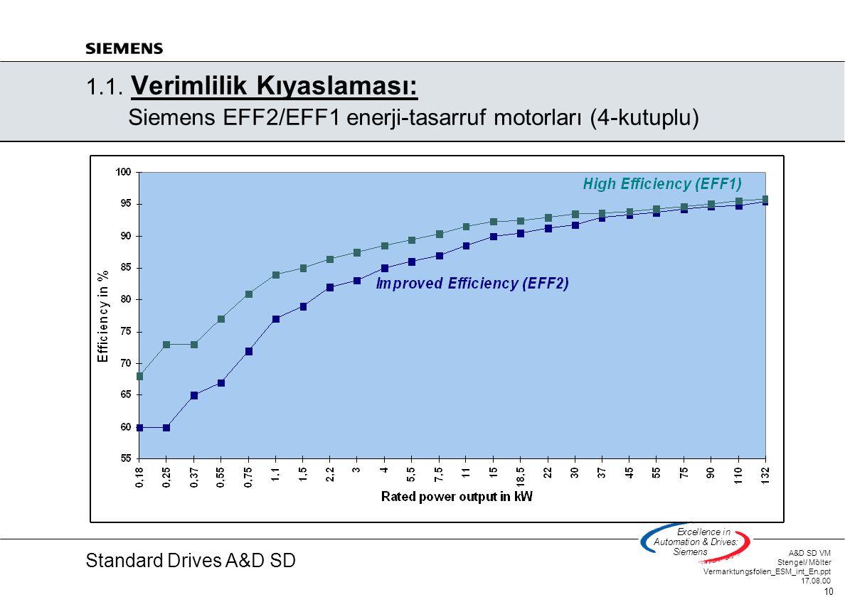 Standard Drives A&D SD A&D SD VM Stengel/ Mölter Vermarktungsfolien_ESM_int_En.ppt 17.08.00 10 Excellencein Automation&Drives: Siemens 1.1. Verimlilik