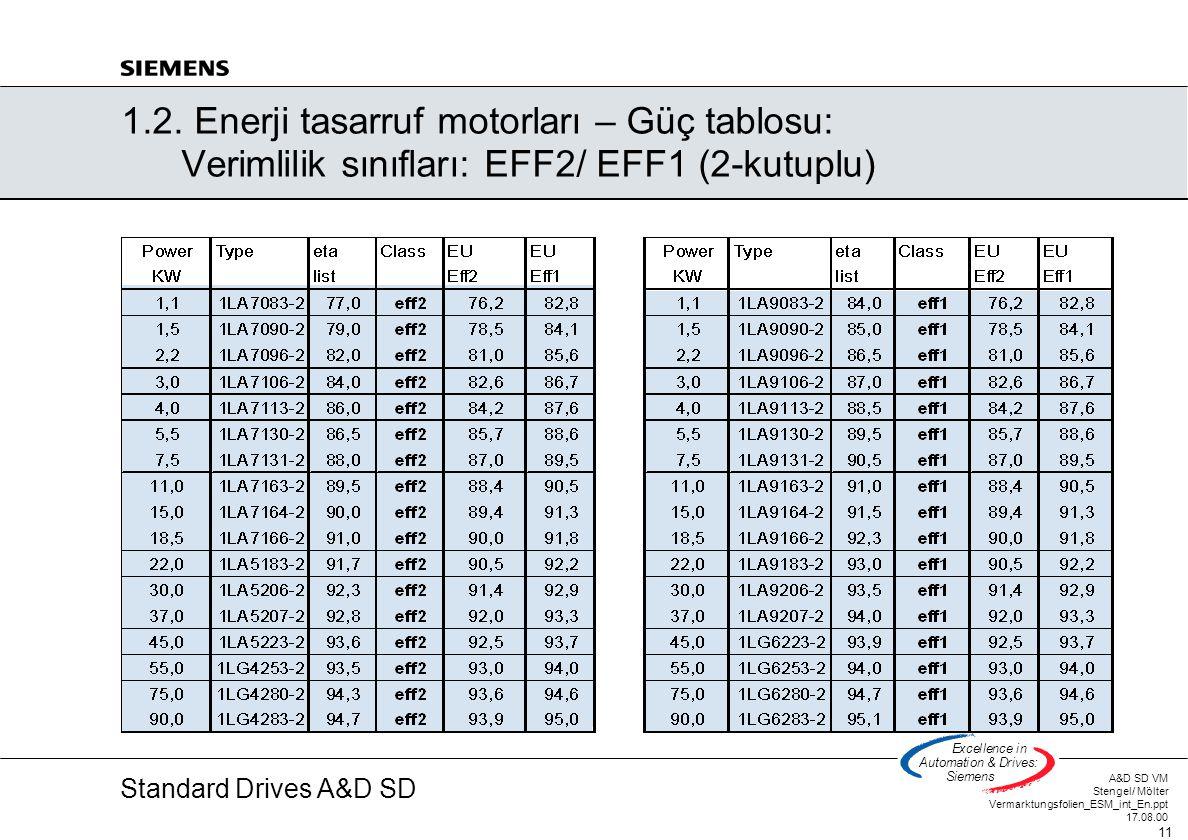 Standard Drives A&D SD A&D SD VM Stengel/ Mölter Vermarktungsfolien_ESM_int_En.ppt 17.08.00 11 Excellencein Automation&Drives: Siemens 1.2. Enerji tas