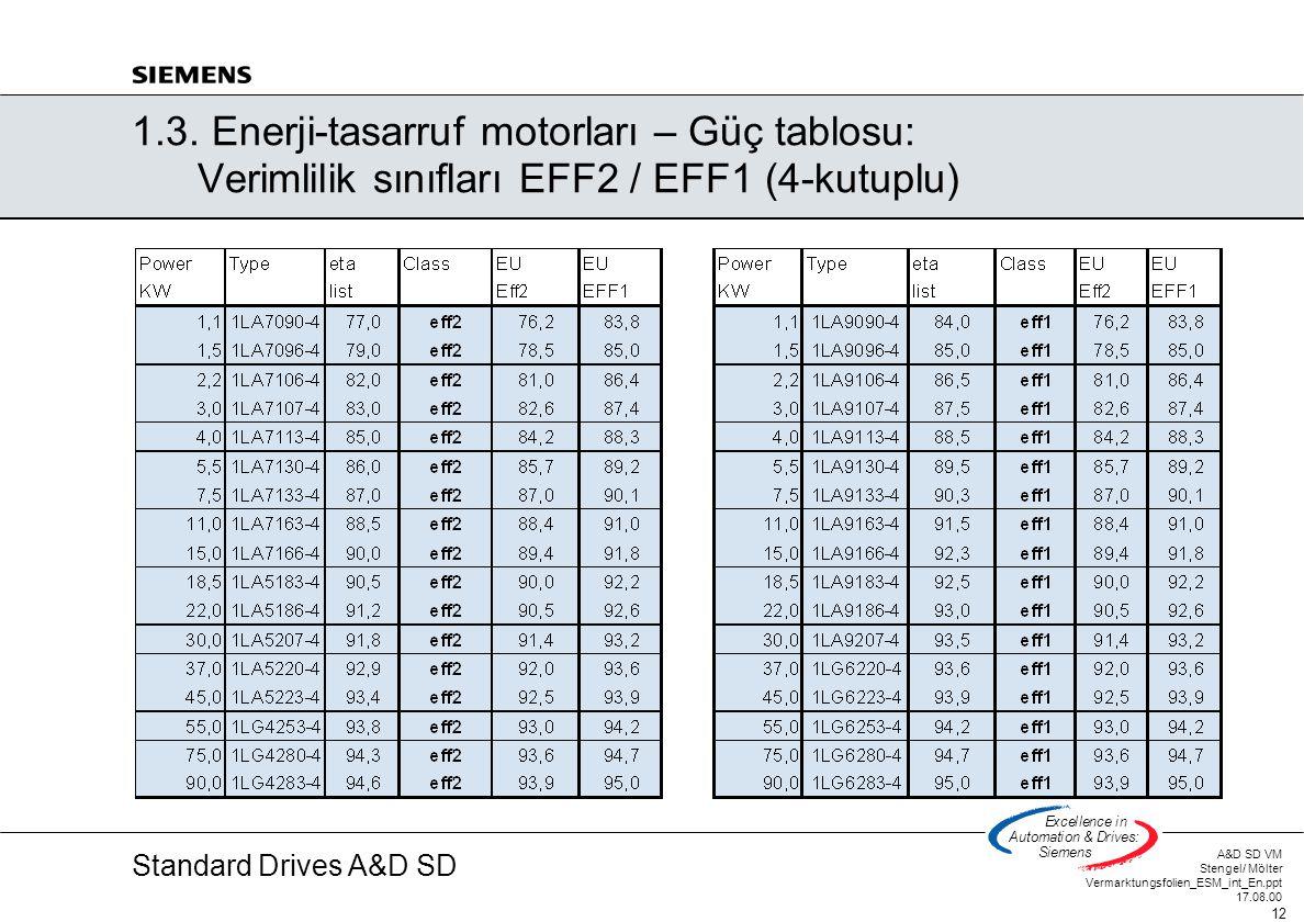 Standard Drives A&D SD A&D SD VM Stengel/ Mölter Vermarktungsfolien_ESM_int_En.ppt 17.08.00 12 Excellencein Automation&Drives: Siemens 1.3. Enerji-tas