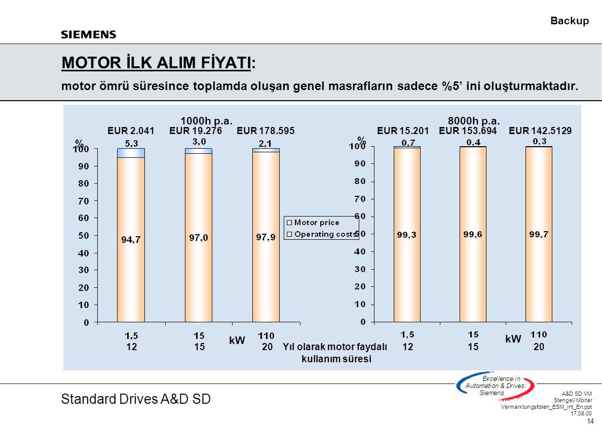 Standard Drives A&D SD A&D SD VM Stengel/ Mölter Vermarktungsfolien_ESM_int_En.ppt 17.08.00 14 Excellencein Automation&Drives: Siemens MOTOR İLK ALIM