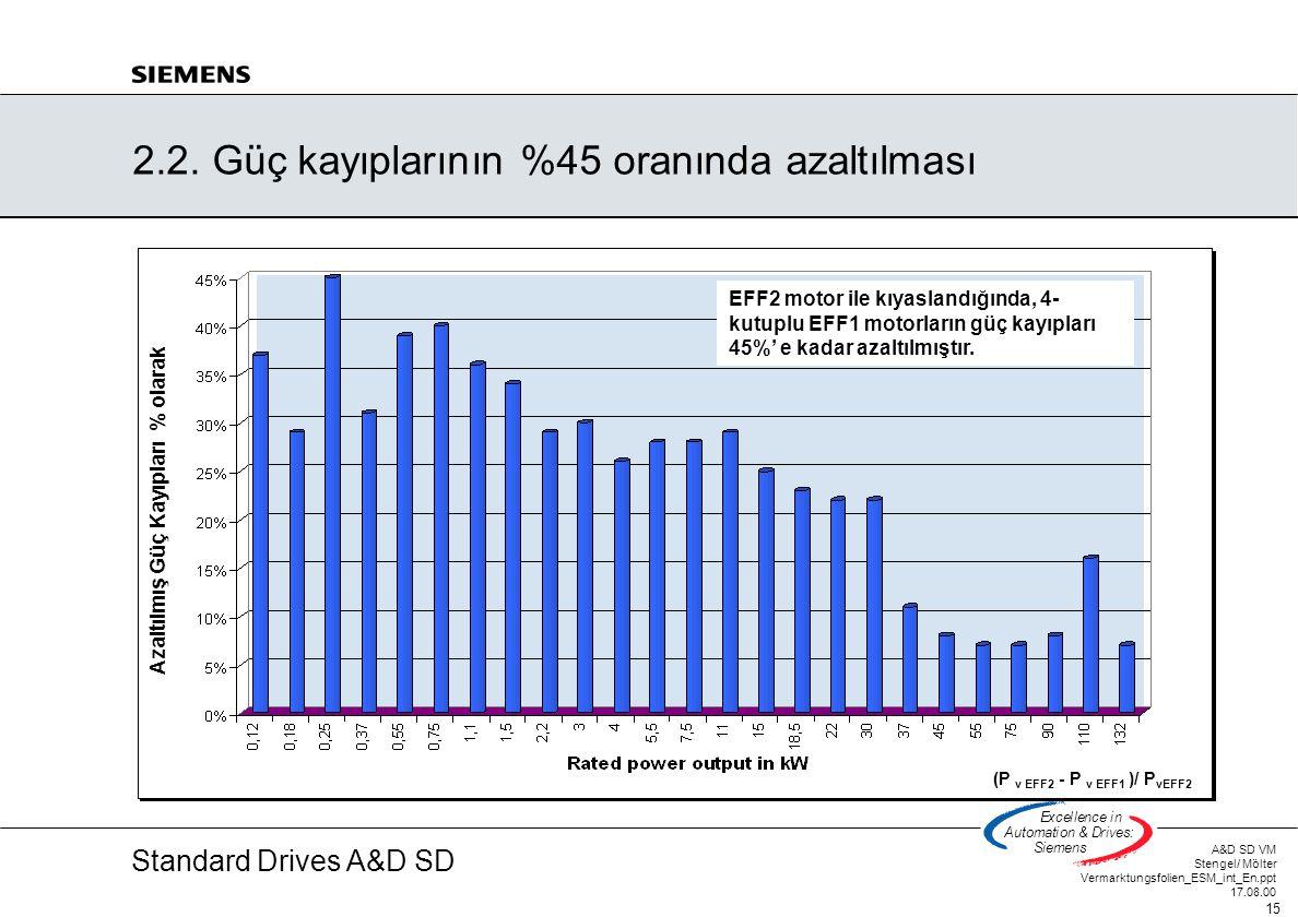 Standard Drives A&D SD A&D SD VM Stengel/ Mölter Vermarktungsfolien_ESM_int_En.ppt 17.08.00 15 Excellencein Automation&Drives: Siemens 2.2. Güç kayıpl