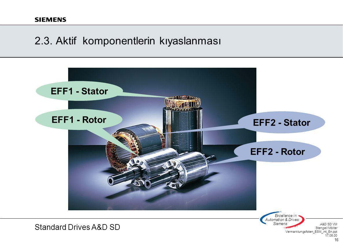 Standard Drives A&D SD A&D SD VM Stengel/ Mölter Vermarktungsfolien_ESM_int_En.ppt 17.08.00 16 Excellencein Automation&Drives: Siemens EFF2 - Rotor EF