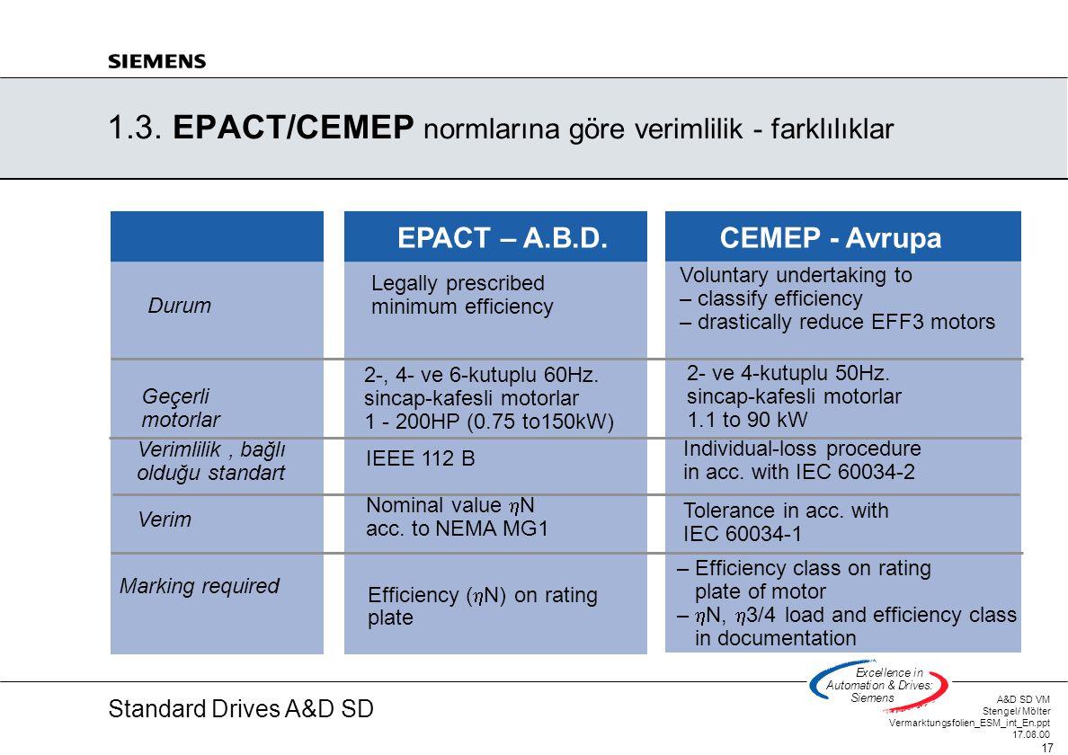 Standard Drives A&D SD A&D SD VM Stengel/ Mölter Vermarktungsfolien_ESM_int_En.ppt 17.08.00 17 Excellencein Automation&Drives: Siemens 1.3. EPACT/CEME