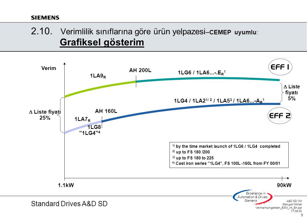 Standard Drives A&D SD A&D SD VM Stengel/ Mölter Vermarktungsfolien_ESM_int_En.ppt 17.08.00 9 Excellencein Automation&Drives: Siemens 2.10. Verimlilik