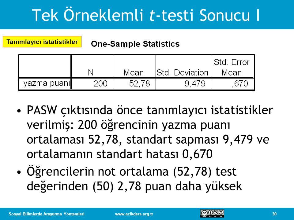 30Sosyal Bilimlerde Araştırma Yöntemleriwww.acikders.org.tr Tek Örneklemli t-testi Sonucu I PASW çıktısında önce tanımlayıcı istatistikler verilmiş: 200 öğrencinin yazma puanı ortalaması 52,78, standart sapması 9,479 ve ortalamanın standart hatası 0,670 Öğrencilerin not ortalama (52,78) test değerinden (50) 2,78 puan daha yüksek Tanımlayıcı istatistikler
