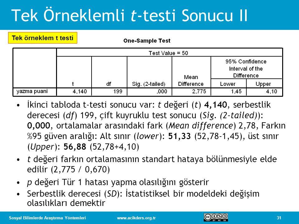 31Sosyal Bilimlerde Araştırma Yöntemleriwww.acikders.org.tr Tek Örneklemli t-testi Sonucu II İkinci tabloda t-testi sonucu var: t değeri (t) 4,140, serbestlik derecesi (df) 199, çift kuyruklu test sonucu (Sig.